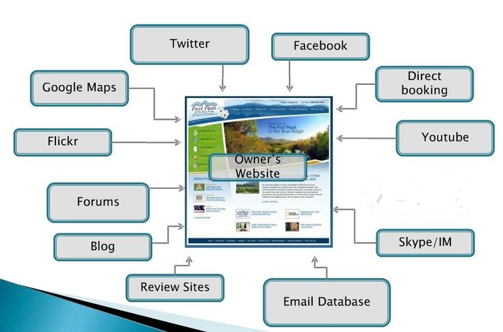 Social Media e Marketing Turistico
