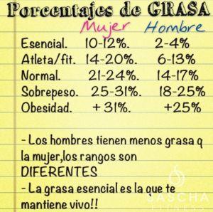 Porcentajes de grasa corporal