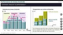 P2 : Les bases de l'analyse financière - M23 : Mesure de la performance