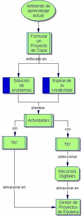 ABP EL PROCESO  Eduteka - Cómo Formular Proyectos de Clase Efectivos. Todo un análisis de los planteamientos previos que han de llevarse a cabo para poner en marcha el modelo. Interesante para profundizar en la práctica del modelo e ir adentrándonos en nuestra propia transformación.