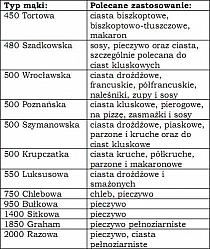 Rady i porady na Stylowi.pl