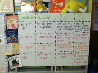 Writing Activity--Anchor Chart, Somebody Wanted But So