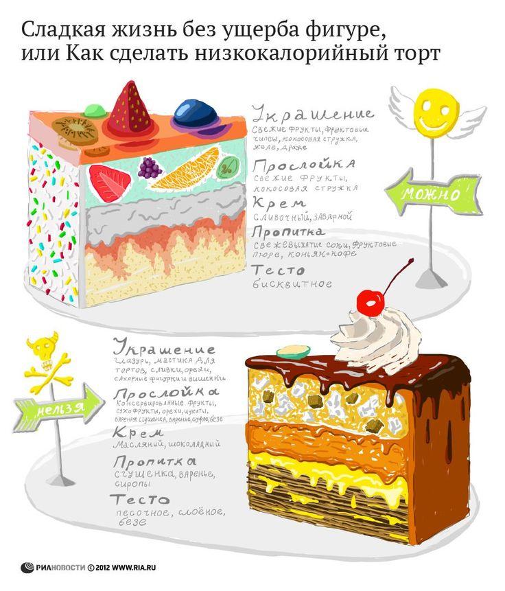 как сделать низкокалорийный торт