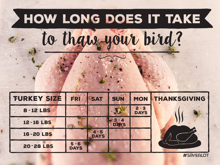 Thawing out your frozen #turkey for #Thanksgiving couldn't be more simple… #thanksgivinghack