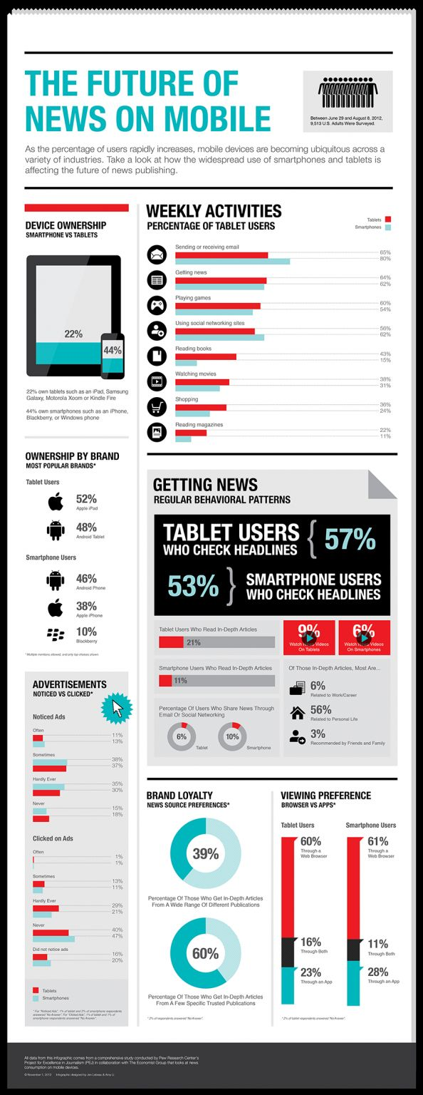 Infographic: The Future of News on Mobile #Infographics   #Mobilephones #Technology #News