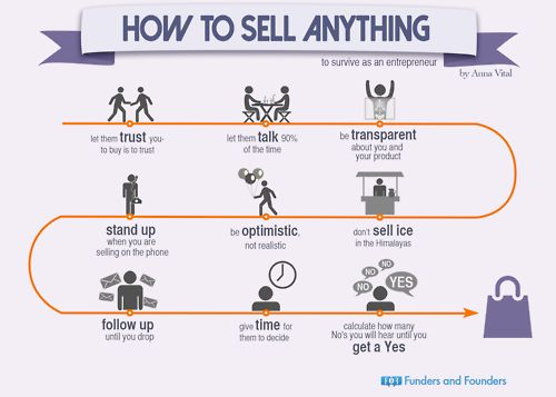 How to sell anything entrepreneurs think what is for How to make and sell