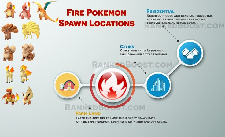 Fire-Pokemon-Go-Spawn-Locations