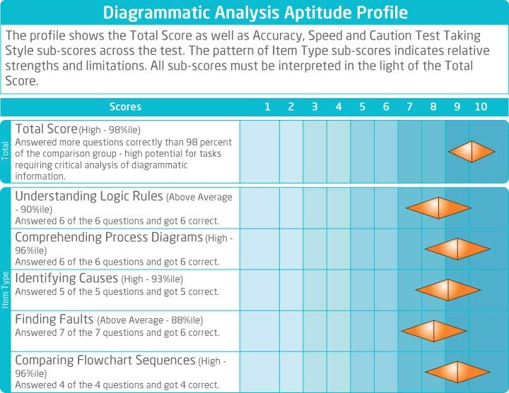64 best images about Aptitude Assessment on Pinterest | To be ...