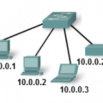 Essay - What is Internet Protocol (IP)