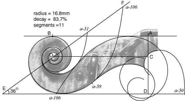 Geometric reconstruction of Stradivari's sketch of a violin scroll..