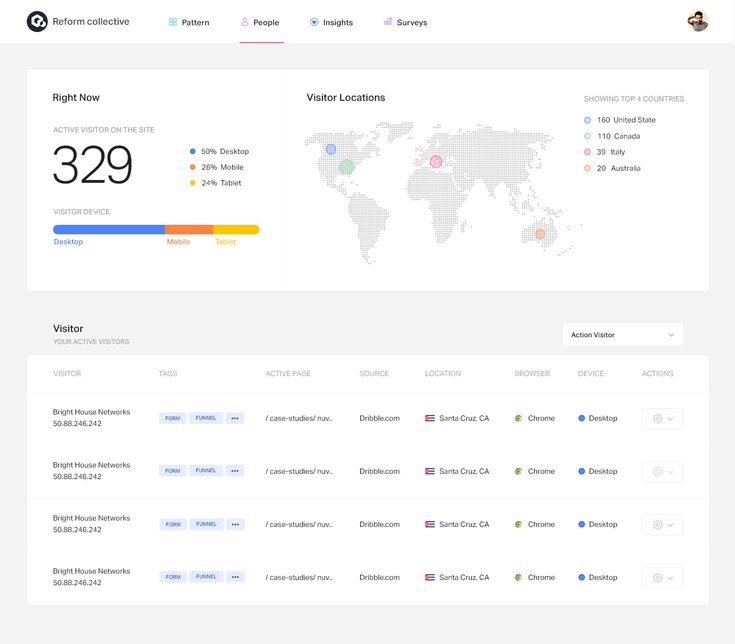 The 25+ best Project dashboard ideas on Pinterest Dashboards - sample executive report