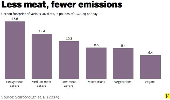 Study: Going vegetarian can cut your food carbon footprint inhalf |If you're looking for ways to reduce your carbon footprint, try eating less meat. That's one upshot ofa big recent study on diets in the United Kingdom. The researchers found that vegetarians had roughly half the food-related carbon footprint of meat eaters.  »http://link.springer.com/article/10.1007%2Fs10584-014-1169-1