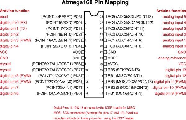 ATmega168/328-Arduino Pin Mapping