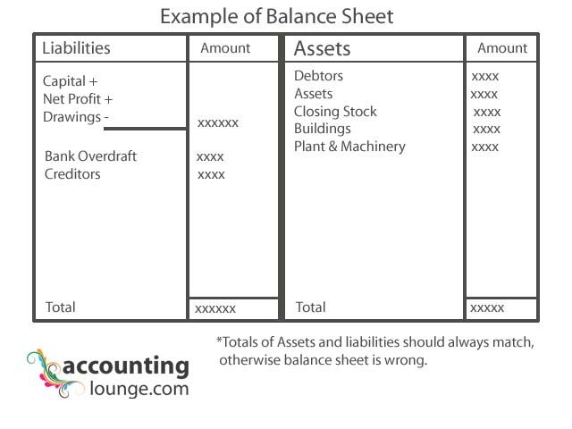 Más de 25 ideas increíbles sobre Financial position en Pinterest - how to prepare a balance sheet