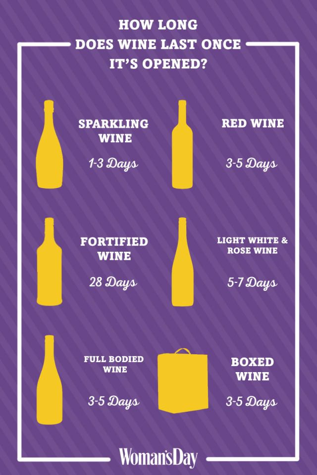 With this helpful chart, you'll always know how long you can expect your newly opened bottle of wine to last and taste its best.