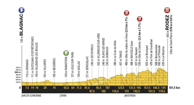 Etapas del Tour de Francia 2017 - Recorrido