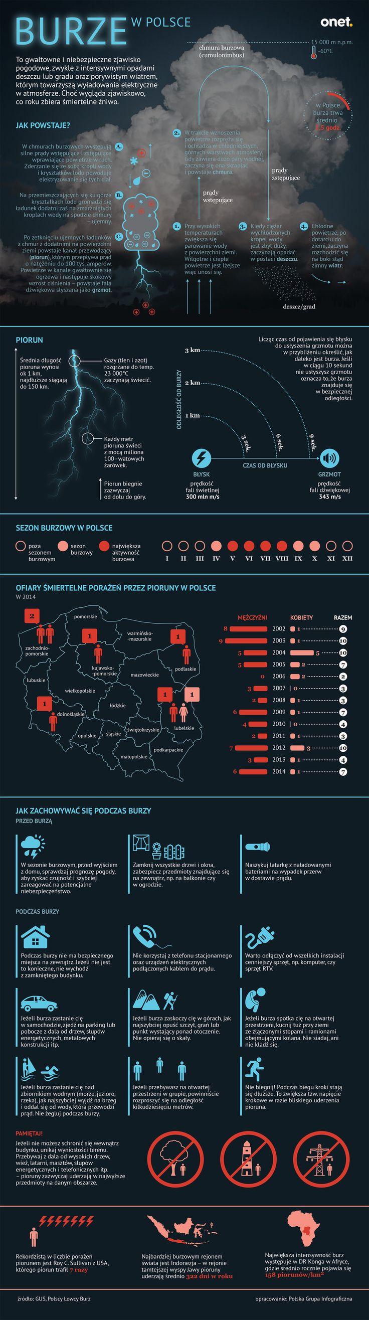 Burze w Polsce [INFOGRAFIKA] - Wiadomości
