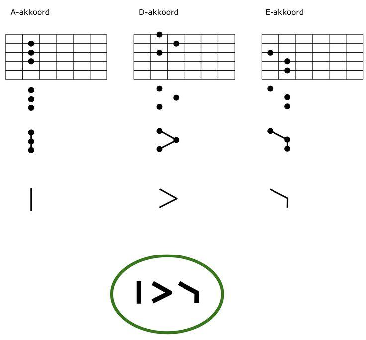 Sleutelpagina - Drie basisvormen - Jezelf gitaar leren spelen