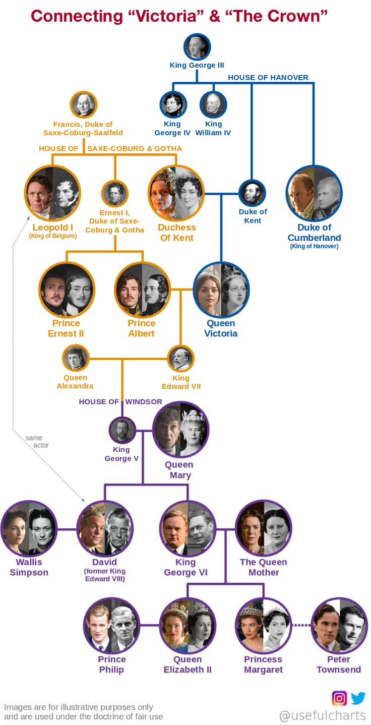 Ok but Prince Philip was related to Victoria too...and it's even cooler cause the actors played The Doctor and Clara in Doctor Who :)))