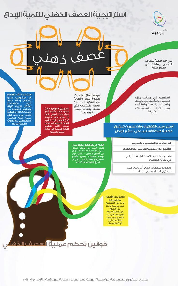 كل ما تحتاج معرفته عن عملية العصف الذهني، ودورها في العملية الإبداعية. http://www.mawhiba.org/infograph/Pages/Details.aspx?infoID=46