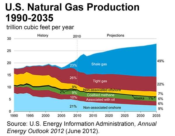 U S Natural Gas Production 1990 2035 What Is Shale Gas And Why Is It Important Methane Gas Energy Shale Gas