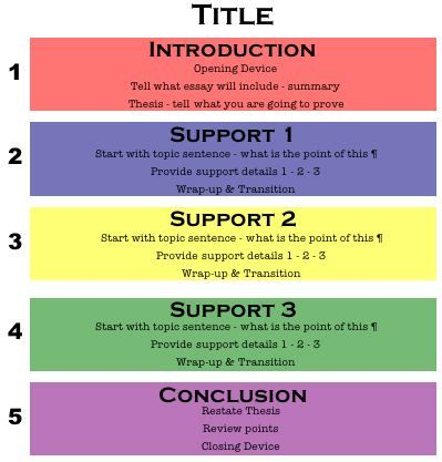 004 5pt_paragraph Teaching writing, Essay structure