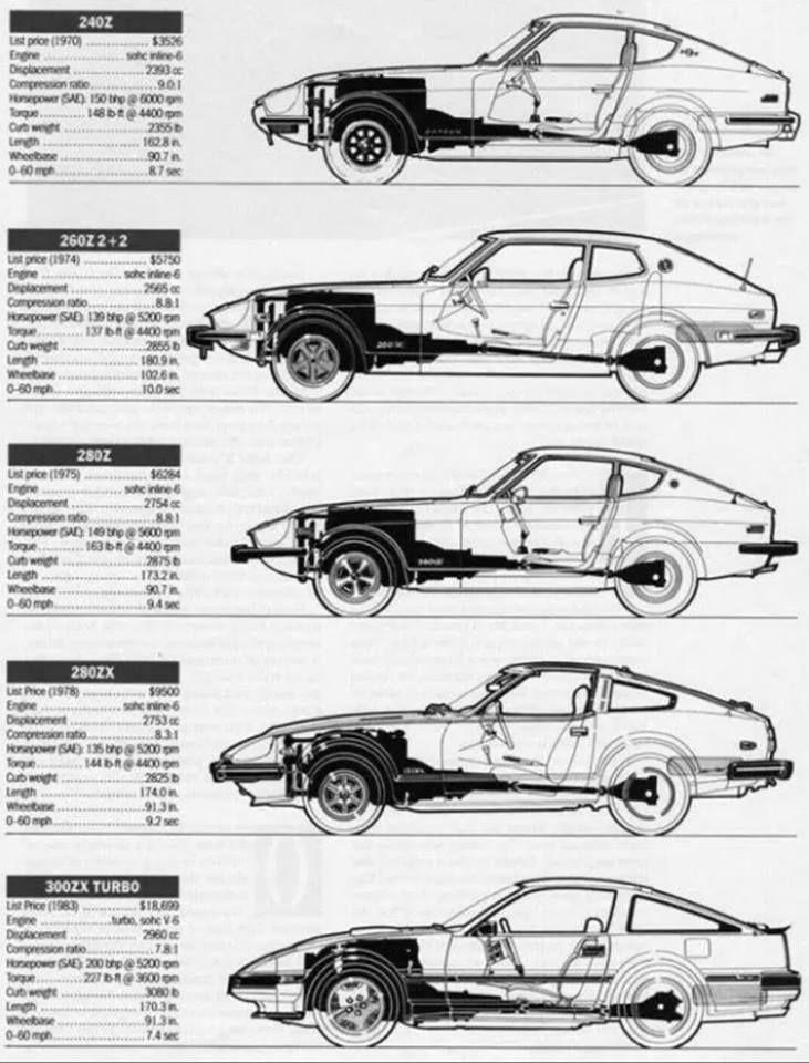 Datsun Z 240z 260z 280z | Datsun Z Nissan Z | Pinterest ...