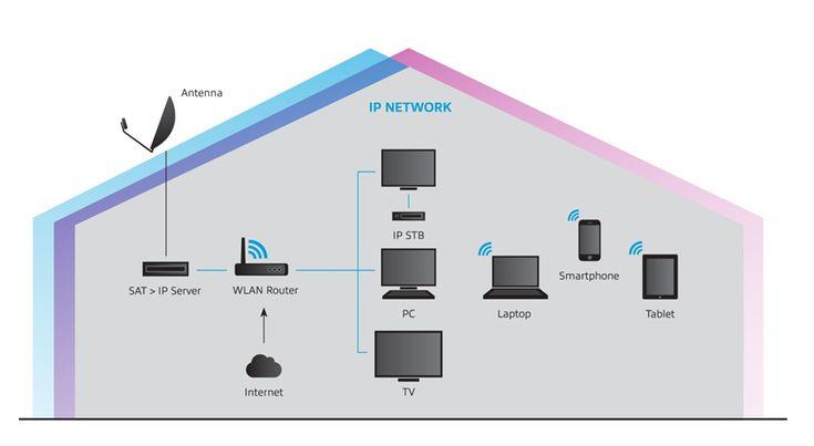 Sending SAT TV over IP (network) – How it works | MY DIGITAL HOME   – IT