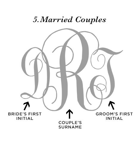 "Monogramming ""When combining a monogram for two lovebirds, unity is conveyed in this manner. The bride's first name initial is placed on the left, the groom's first name initial on the right, and the couple's surname initial appears slightly larger in the center."""