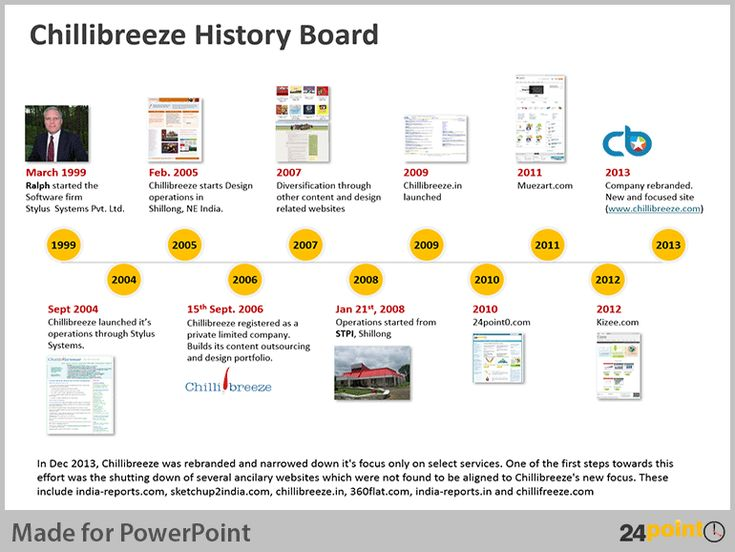 The 11 best powerpoint timeline template images on Pinterest - advertising timeline template