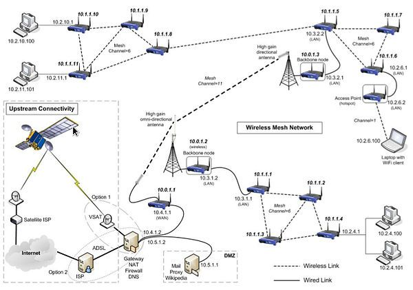 how to connect band eftos machine to vsat ip network