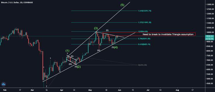 Negozia Bitcoin to US Dollar - BTC/USD CFD
