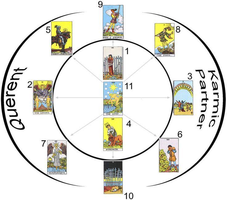 Pin on tarot card spreads