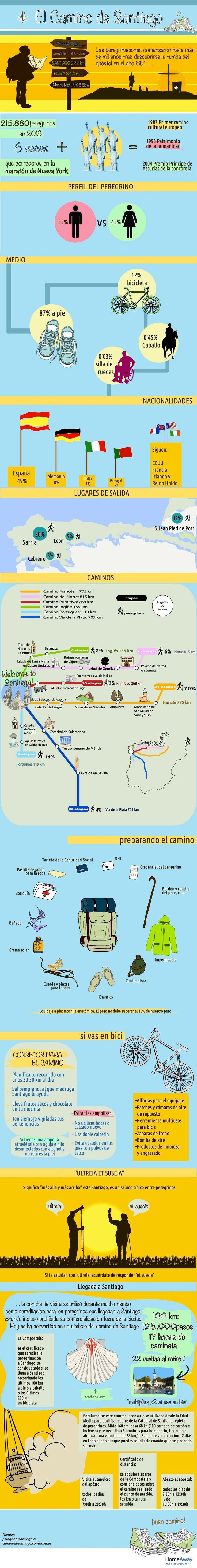 El Camino de Santiago #infografia                                                                                                                                                                                 Más