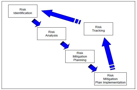 """The Risk Management Process Model (see figure below: DoD Risk Management Process ) includes the following key activities, performed on a continuous basis: [1] Risk Identification, Risk Analysis, Risk Mitigation Planning, Risk Mitigation Plan Implementation, and Risk Tracking. Figure: DoD Risk Management Process AcqLinks and References: MIL-STD-882E """"Standard Practice for System Safety"""" – 11 …"""