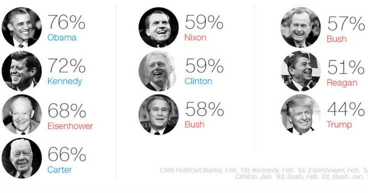 Jamais un président américain n'a été aussi impopulaire que Trump   http://ift.tt/2k6coxp   http://ift.tt/2jJhqUm  Jamais un président américain n'a été aussi impopulaire que Trump   Cliquez sur l'image pour lire l'article dans   Instagram http://ift.tt/2k6e2io  A la une Actualité Civilisation