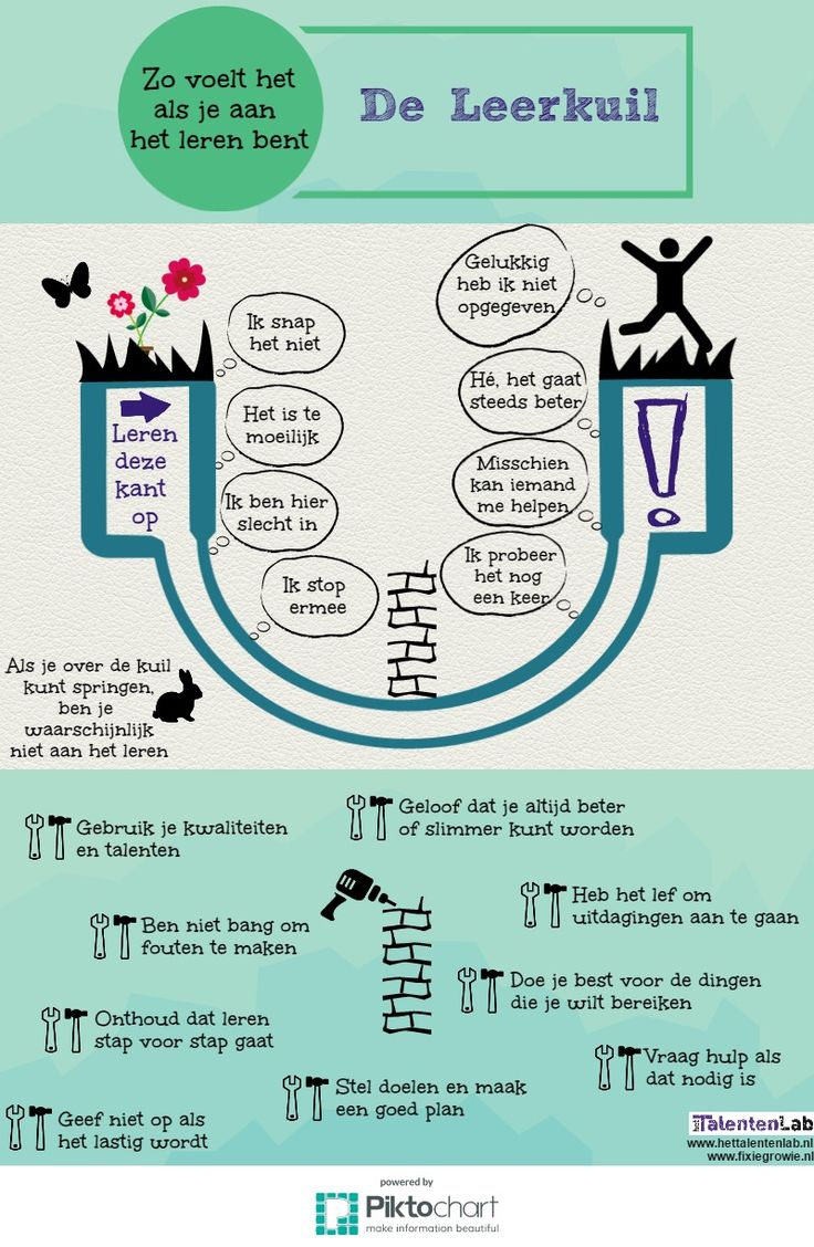 Leuke tekening om aan kinderen te laten zien: leren is geen rechte weg van A naar B, maar zal je eerst door een kuil leiden.