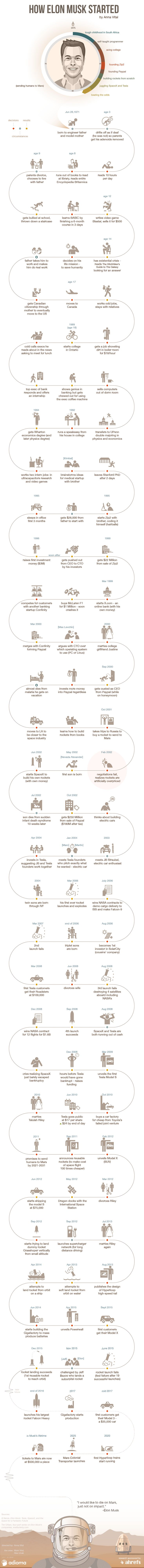 Infographic showing Elon Musk`s life from his birth to where he is today.