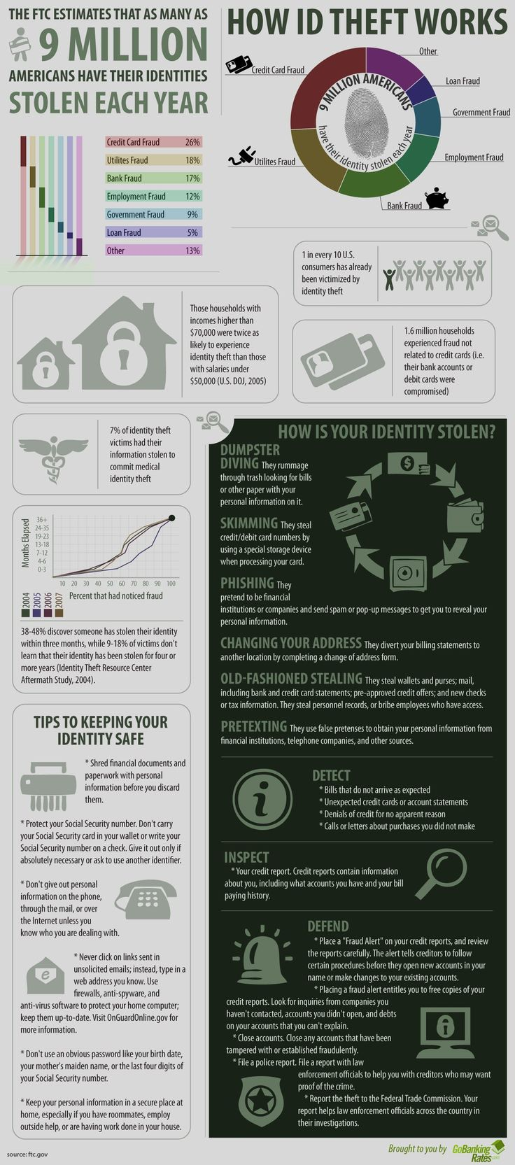 Identity theft. You're hearing the words more and more, on TV and especially online. And there's good reason. Identity theft is among the largest growing crimes in the world, and it costs consumers…