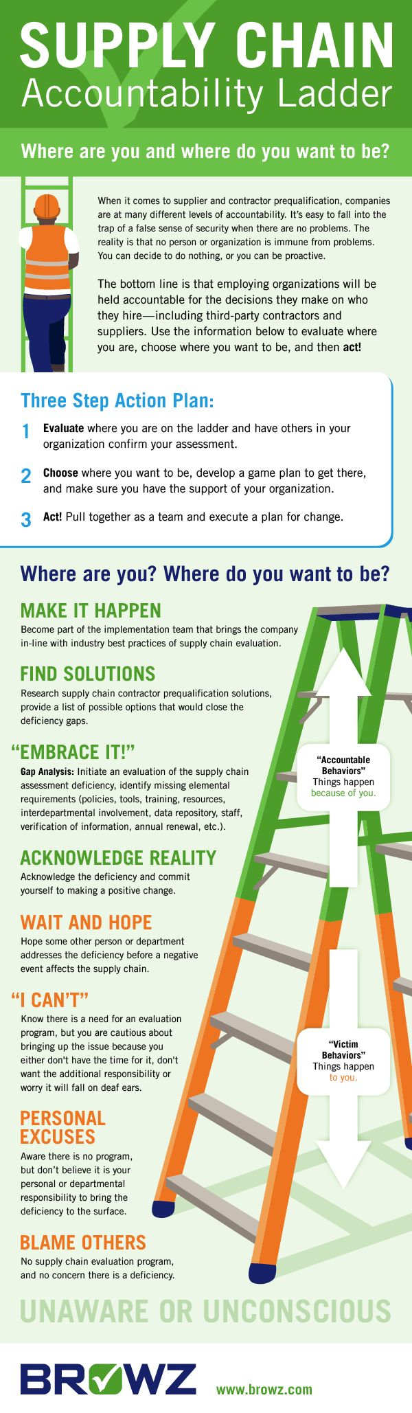 Supply Chain Accountability Ladder #Infographic