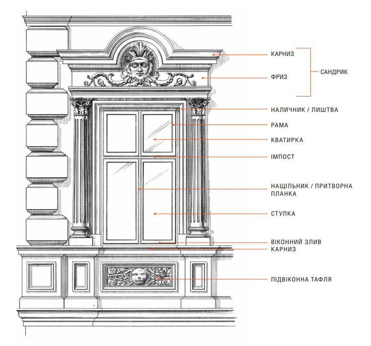 термины архитектуры картинки этого зависит