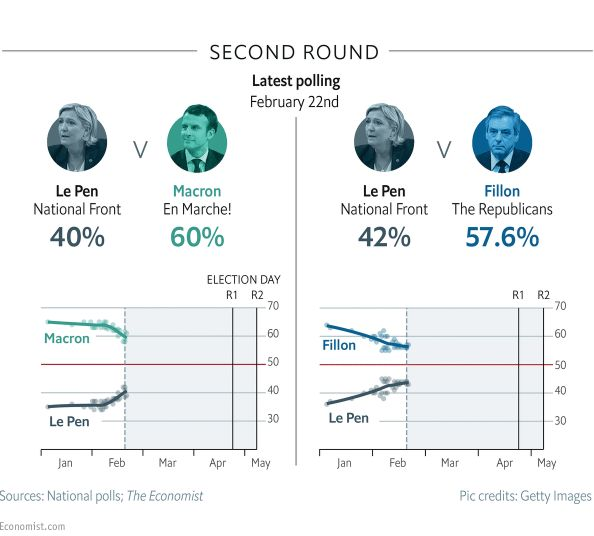 Francia: situación a dos meses de las elecciones