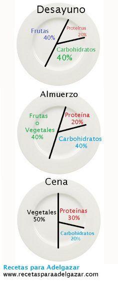 Tres comidas tres meriendas con las porciones y - Comida sana para adelgazar ...