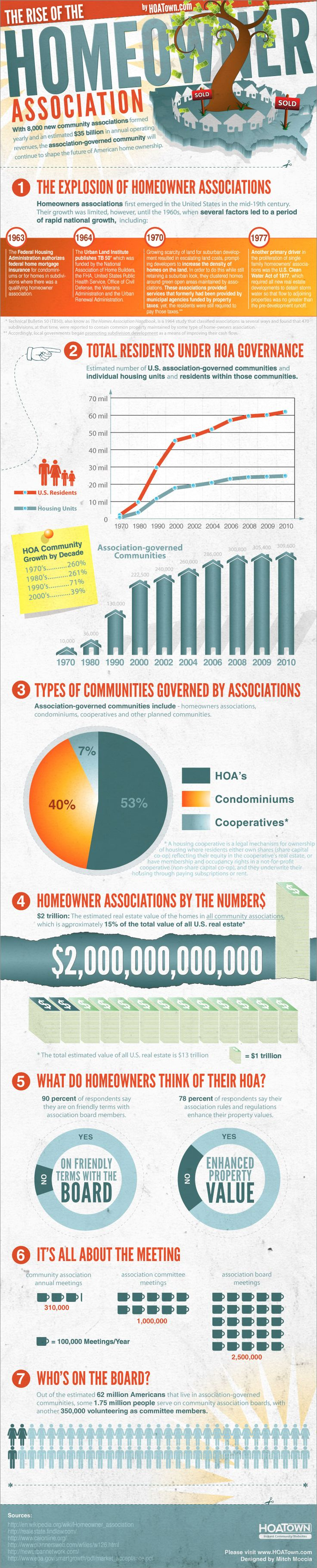 Links to Tips & Educational issues provided by Community Association Specialists » http://MyHOA.webs.com/hoatips.htm