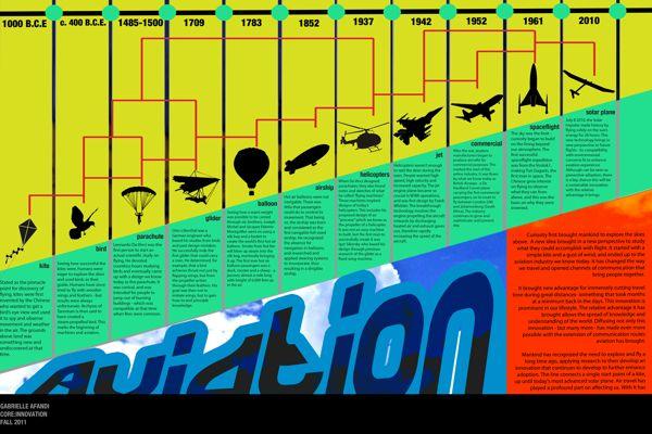 Innovation • Aviation Timeline on Behance | Technology, flight ...