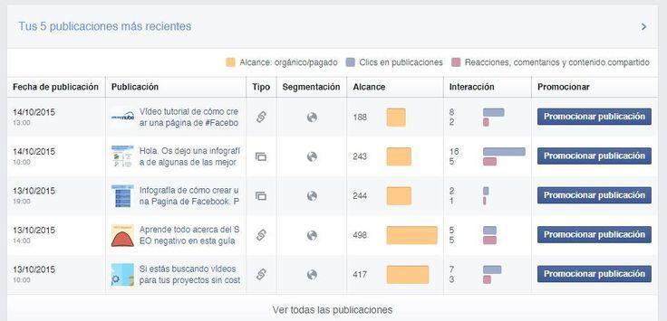 Facebook Insights es una magnífica herramienta que pone a disposición de cualquiera que tenga una Página de Facebook de manera totalmente gratuita. Para ...