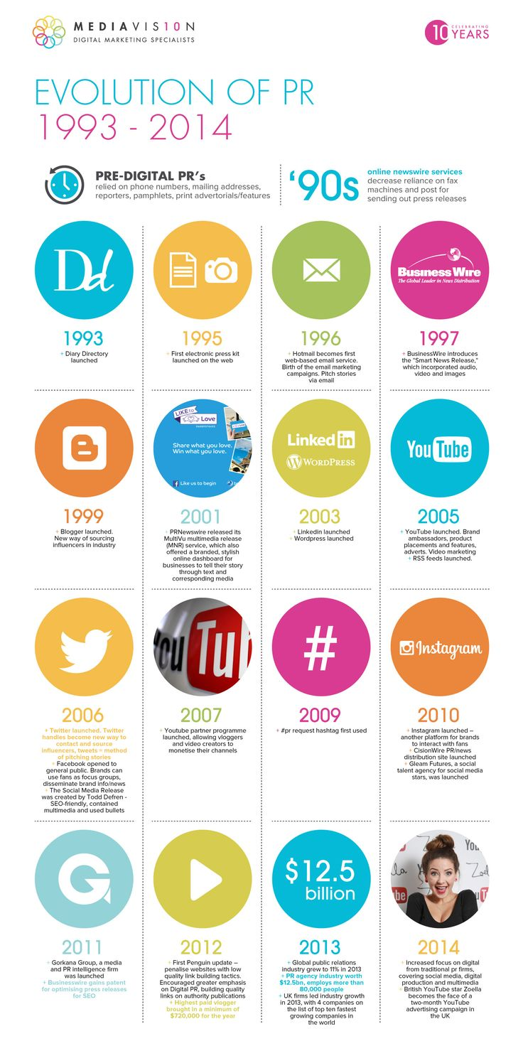 History Of PR Developing Since 1993