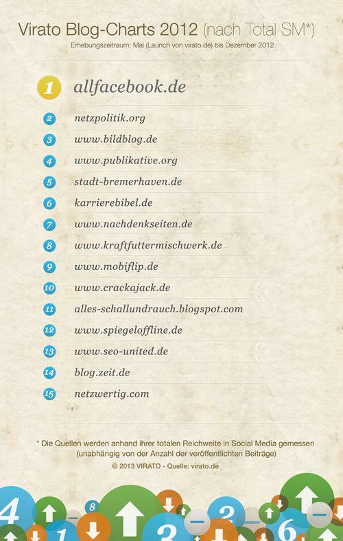 #Infografik zu den 15 besten Blogs zur viralen Multiplikation. Weitere Informationen zu Social Media Marketing und Suchmaschinenoptimierung unter http://www.digitalverve.de/