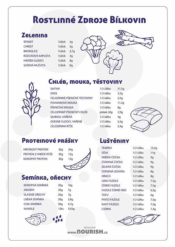 Rostlinné zdroje bílkovin | Vědomé stravování / Zdravé kurzy vaření