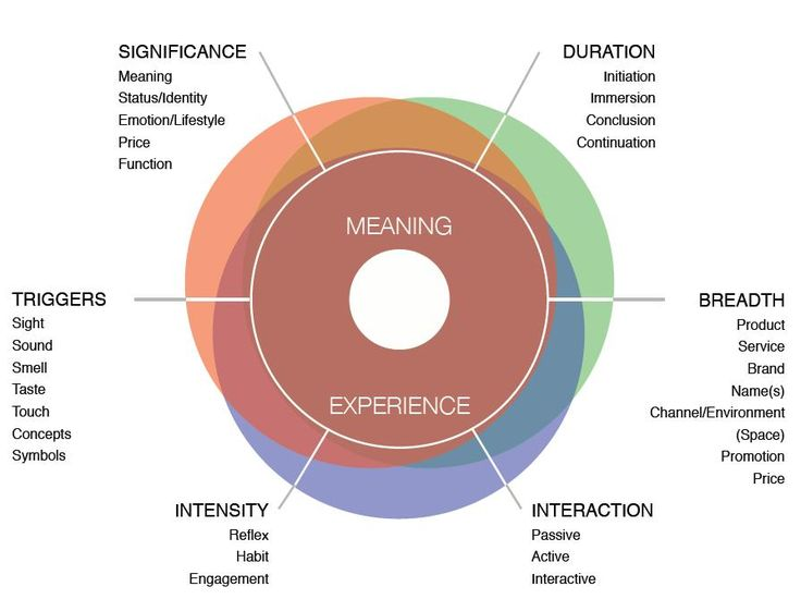 Nathan Shedroff's six dimensions of meaningful experience #Business #Experience #Design #Framework